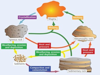 Rock cycle essay rock cycle igneous sedimentary and metamorphic rock cycle leaving certificate geography create a website ccuart Images
